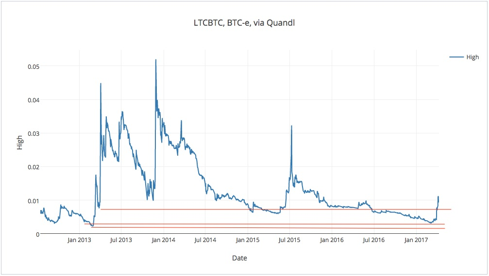 Litecoin: This time it's different?